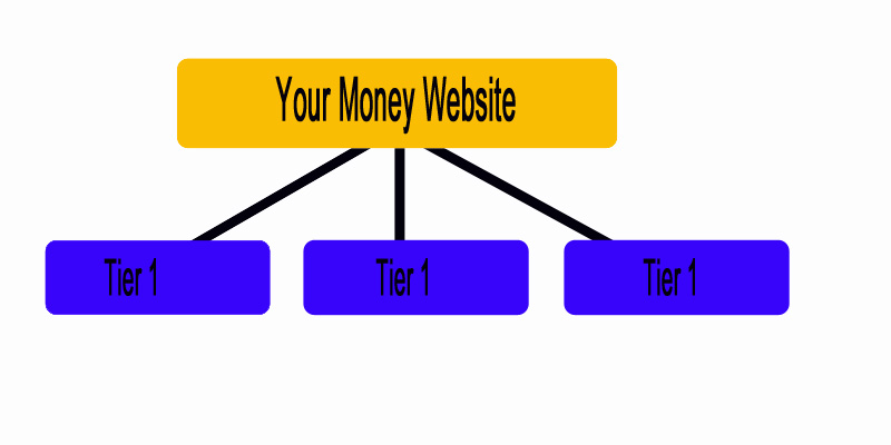backlink to money site