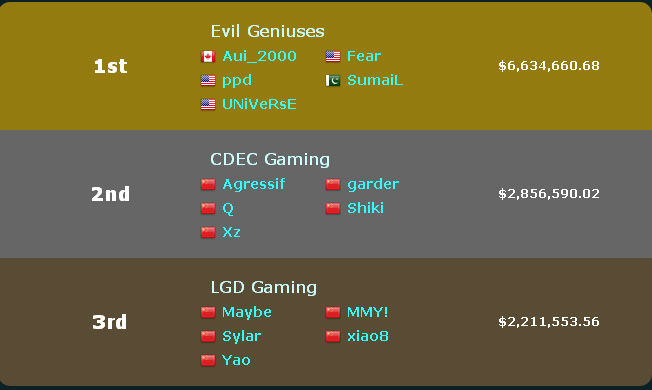 most earning teams in dota 2 championship